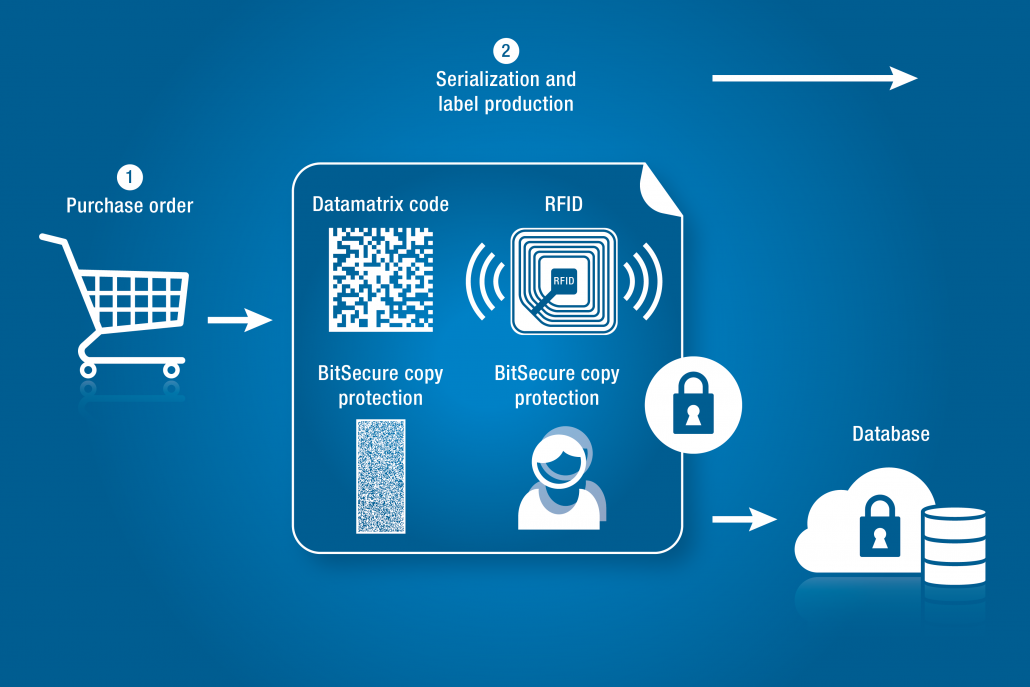 Labels equipped with RFID chips and/or Datamatrix codes, BitSecure copy protection or overt anti-counterfeiting features such as holograms are produced according to the customer's order.